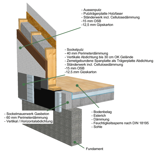 Holzrahmenbau konstruktion  Zimmerei Ralf Gerdes · Meisterbetrieb